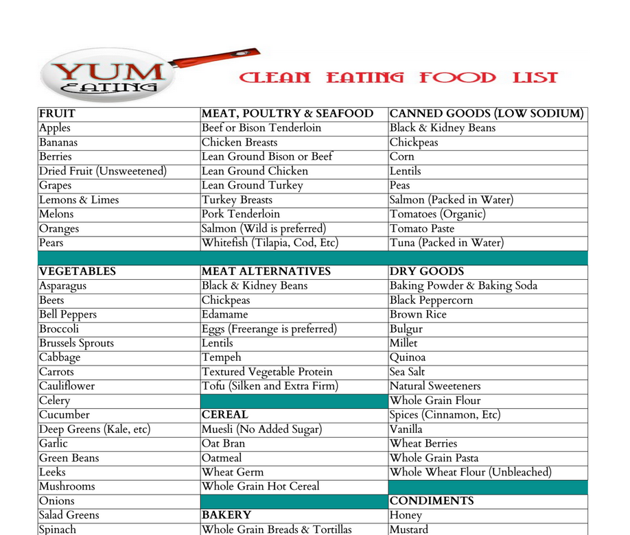 This is a picture of Vibrant Clean Eating Food List Printable