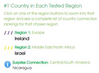 Results world ConnectMyDNA™